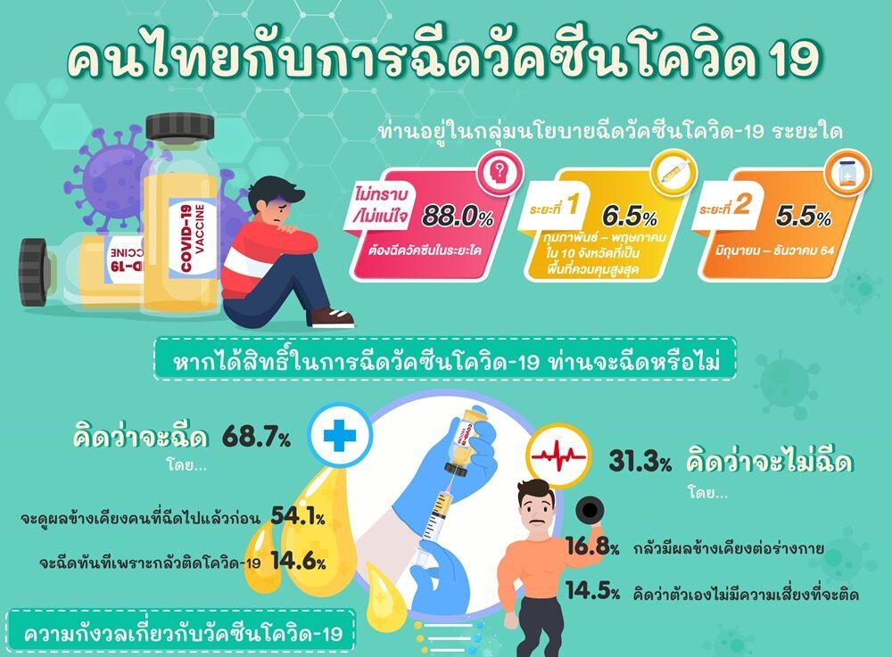 อาการหลังฉีดวัคซีนโควิด-19