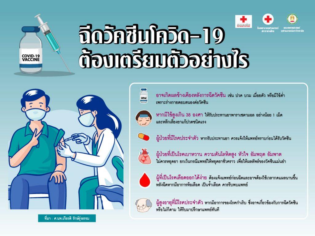 เตรียมตัวก่อนฉีดวัคซีน โควิด-19